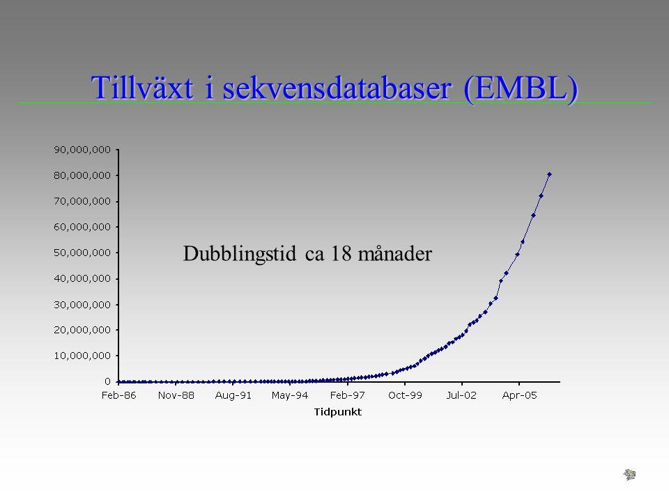 Heuristiska metoder O(mn) är för långsamt för att söka i stora sekvensdatabaser, d.v.s.