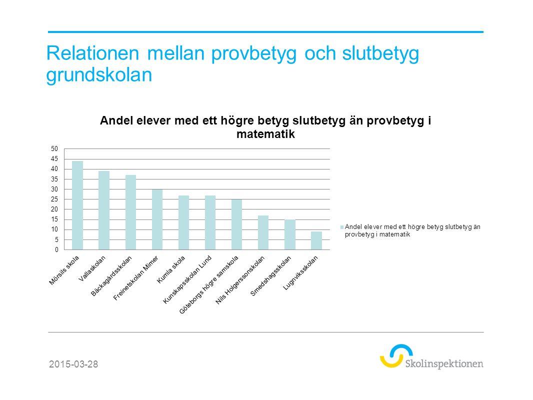 Relationen mellan provbetyg och slutbetyg grundskolan 2015-03-28