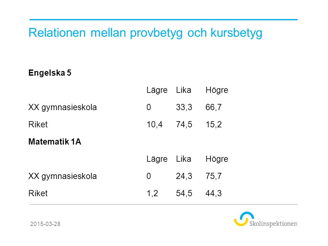 Relationen mellan provbetyg och kursbetyg Engelska 5 LägreLikaHögre XX gymnasieskola033,366,7 Riket10,474,515,2 Matematik 1A LägreLikaHögre XX gymnasi