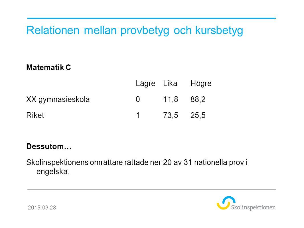 Relationen mellan provbetyg och kursbetyg Matematik C LägreLikaHögre XX gymnasieskola011,888,2 Riket173,525,5 Dessutom… Skolinspektionens omrättare rä