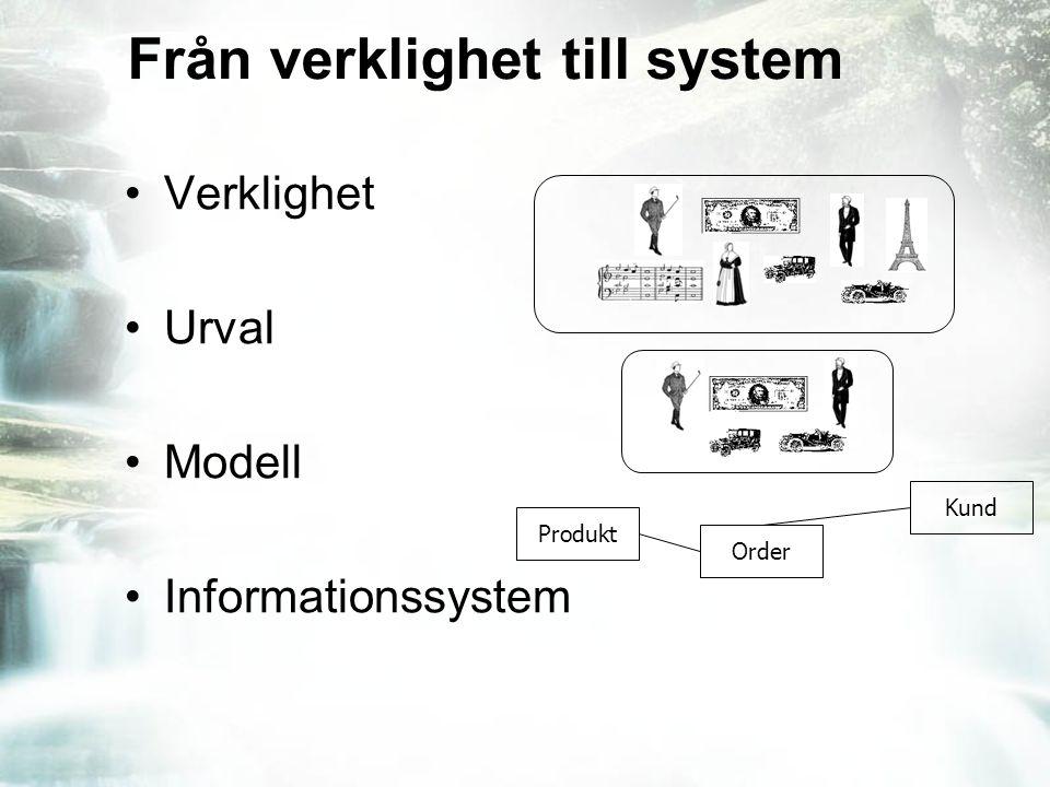 Från verklighet till system Verklighet Urval Modell Informationssystem Produkt Order Kund