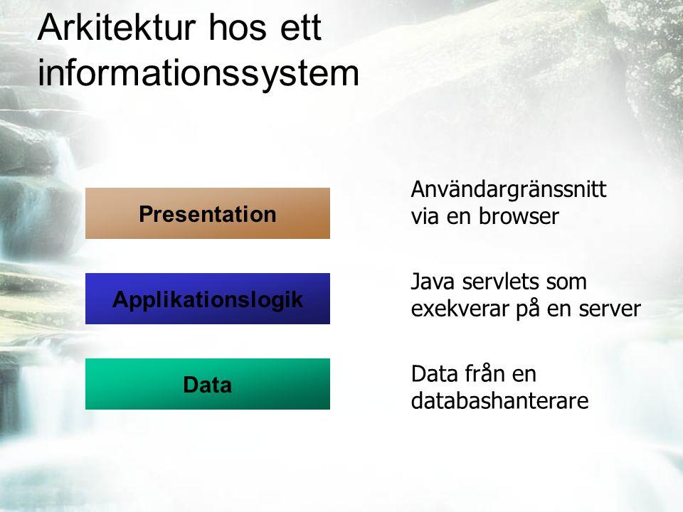Arkitektur hos ett informationssystem Data Presentation Applikationslogik Användargränssnitt via en browser Java servlets som exekverar på en server Data från en databashanterare