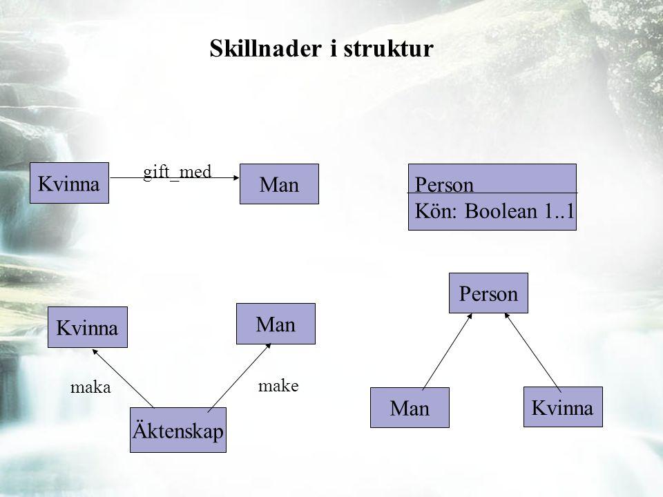 Skillnader i struktur Kvinna Man gift_med Kvinna Man maka Äktenskap make Person Kön: Boolean 1..1 Person Man Kvinna