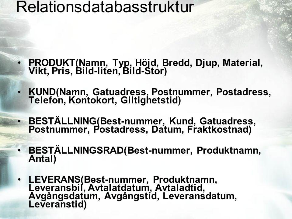 Relationsdatabasstruktur PRODUKT(Namn, Typ, Höjd, Bredd, Djup, Material, Vikt, Pris, Bild-liten, Bild-Stor) KUND(Namn, Gatuadress, Postnummer, Postadr