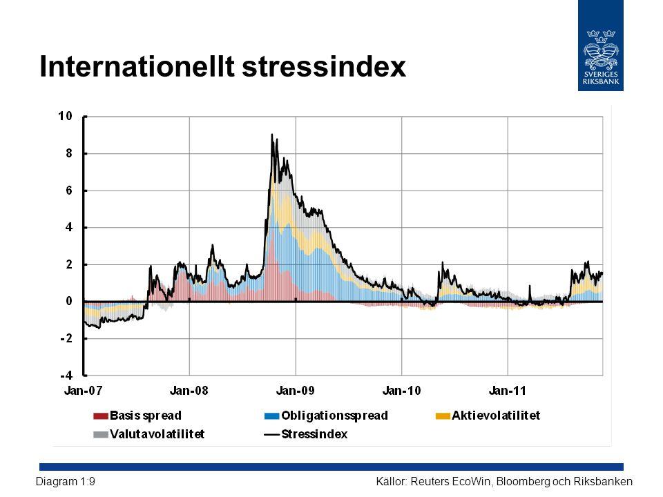 Internationellt stressindex Källor: Reuters EcoWin, Bloomberg och RiksbankenDiagram 1:9