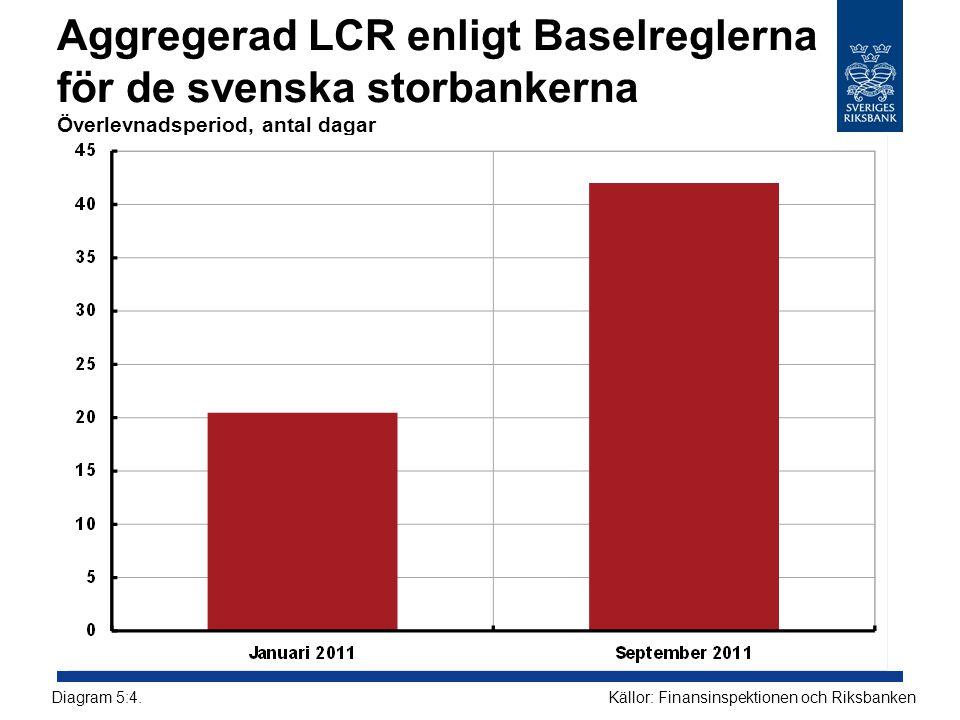 Aggregerad LCR enligt Baselreglerna för de svenska storbankerna Överlevnadsperiod, antal dagar Källor: Finansinspektionen och RiksbankenDiagram 5:4.