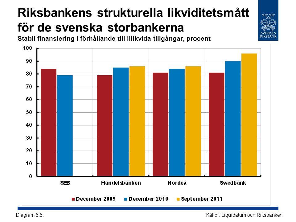 Riksbankens strukturella likviditetsmått för de svenska storbankerna Stabil finansiering i förhållande till illikvida tillgångar, procent Källor: Liquidatum och RiksbankenDiagram 5:5.