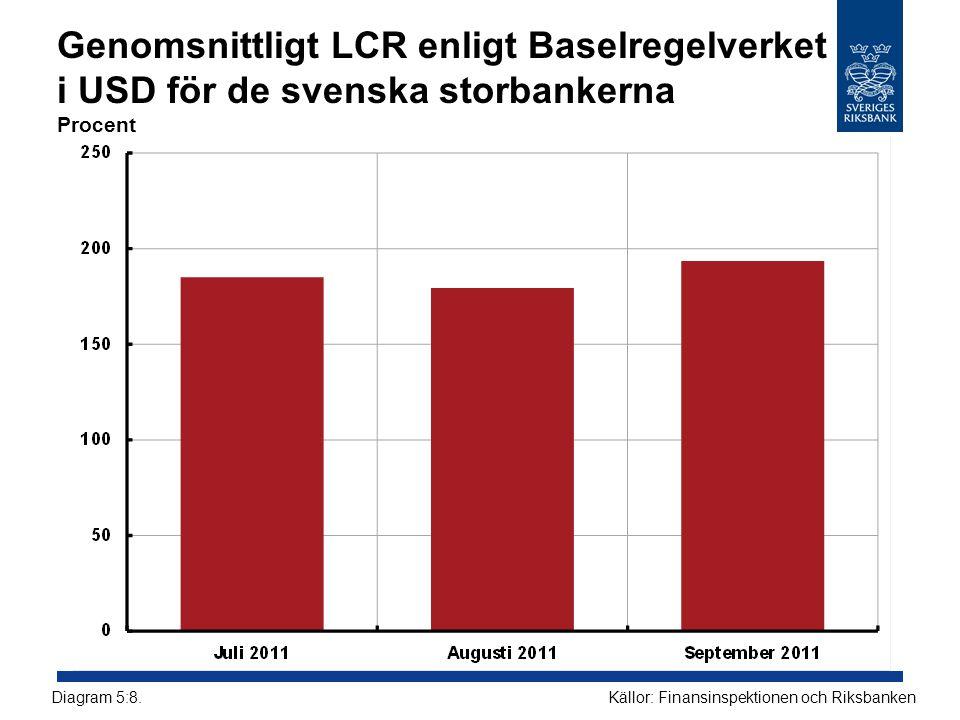 Genomsnittligt LCR enligt Baselregelverket i USD för de svenska storbankerna Procent Källor: Finansinspektionen och RiksbankenDiagram 5:8.