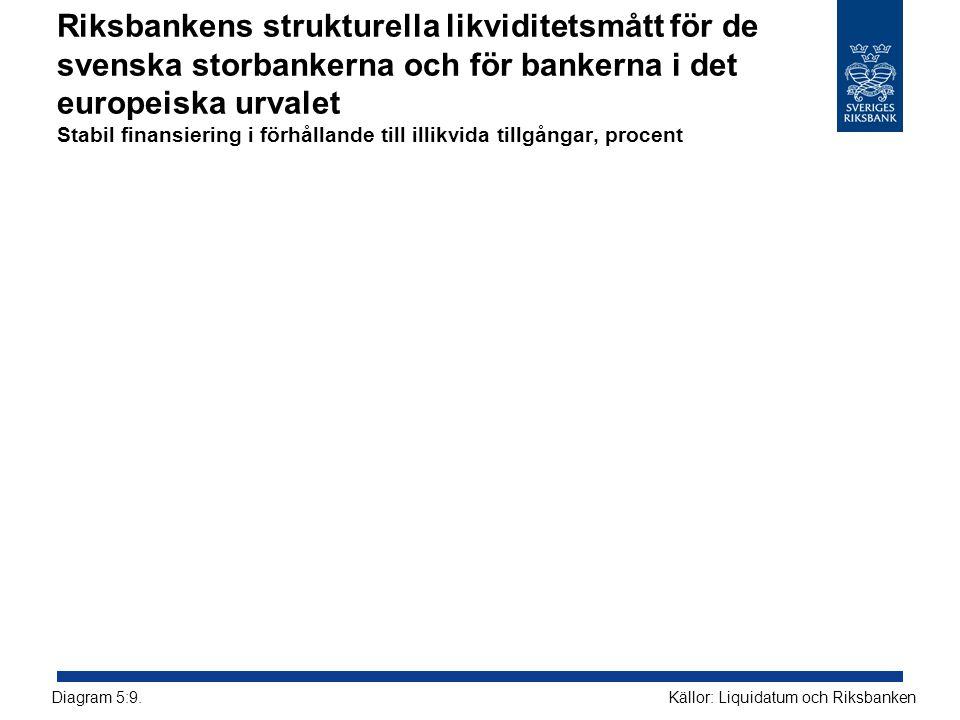 Riksbankens strukturella likviditetsmått för de svenska storbankerna och för bankerna i det europeiska urvalet Stabil finansiering i förhållande till illikvida tillgångar, procent Källor: Liquidatum och RiksbankenDiagram 5:9.