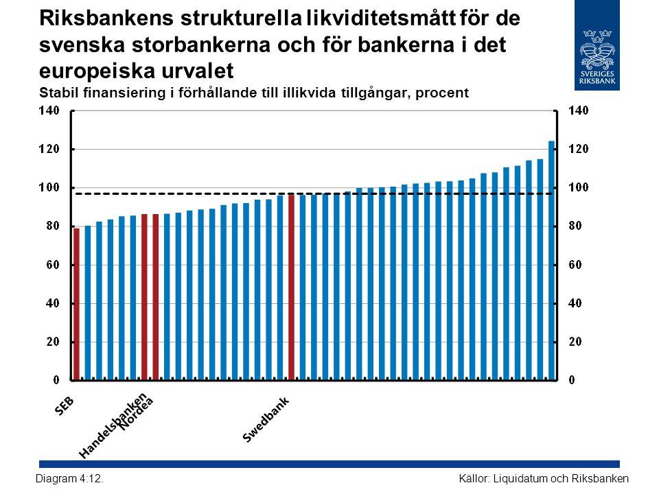 Riksbankens strukturella likviditetsmått för de svenska storbankerna och för bankerna i det europeiska urvalet Stabil finansiering i förhållande till illikvida tillgångar, procent Källor: Liquidatum och RiksbankenDiagram 4:12.