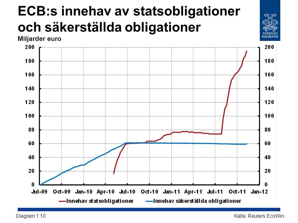 ECB:s innehav av statsobligationer och säkerställda obligationer Miljarder euro Källa: Reuters EcoWinDiagram 1:10