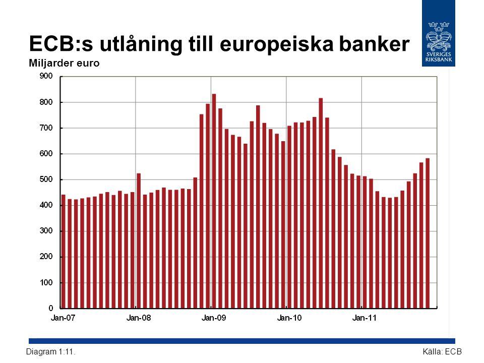 ECB:s utlåning till europeiska banker Miljarder euro Källa: ECBDiagram 1:11.