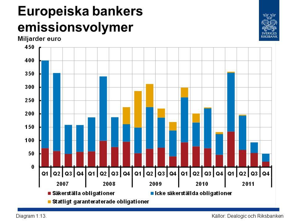 Europeiska bankers emissionsvolymer Miljarder euro Källor: Dealogic och RiksbankenDiagram 1:13.