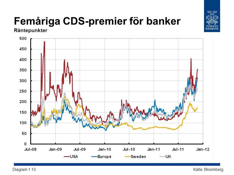 Femåriga CDS-premier för banker Räntepunkter Källa: BloombergDiagram 1.15