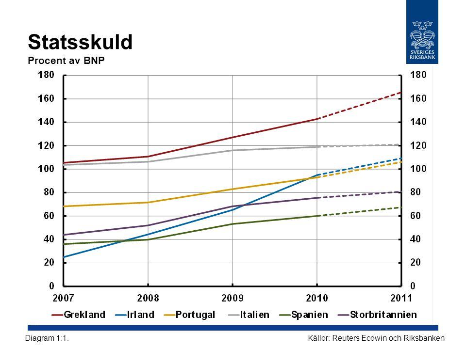 Statsskuld Procent av BNP Källor: Reuters Ecowin och RiksbankenDiagram 1:1.