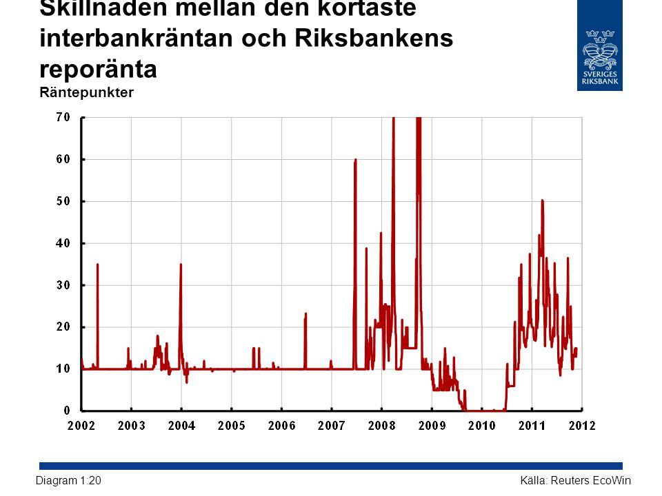 Skillnaden mellan den kortaste interbankräntan och Riksbankens reporänta Räntepunkter Källa: Reuters EcoWinDiagram 1:20