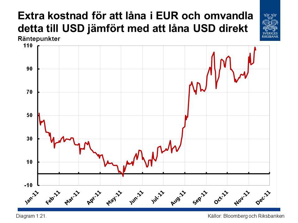Extra kostnad för att låna i EUR och omvandla detta till USD jämfört med att låna USD direkt Räntepunkter Källor: Bloomberg och RiksbankenDiagram 1:21.