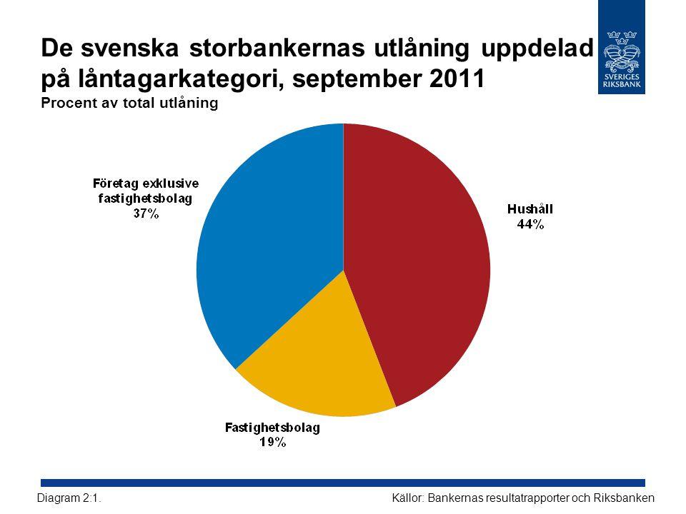 De svenska storbankernas utlåning uppdelad på låntagarkategori, september 2011 Procent av total utlåning Källor: Bankernas resultatrapporter och RiksbankenDiagram 2:1.