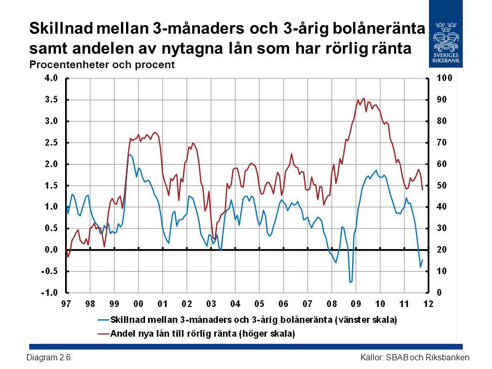 Skillnad mellan 3-månaders och 3-årig bolåneränta samt andelen av nytagna lån som har rörlig ränta Procentenheter och procent Källor: SBAB och RiksbankenDiagram 2:6.