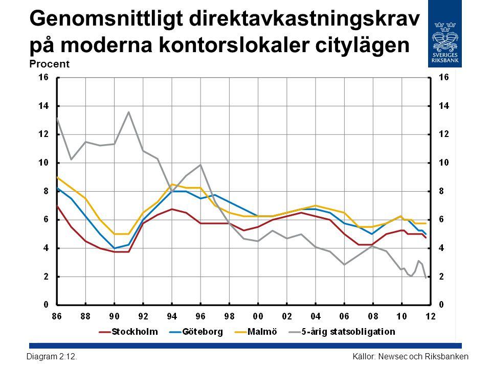 Genomsnittligt direktavkastningskrav på moderna kontorslokaler citylägen Procent Källor: Newsec och RiksbankenDiagram 2:12.