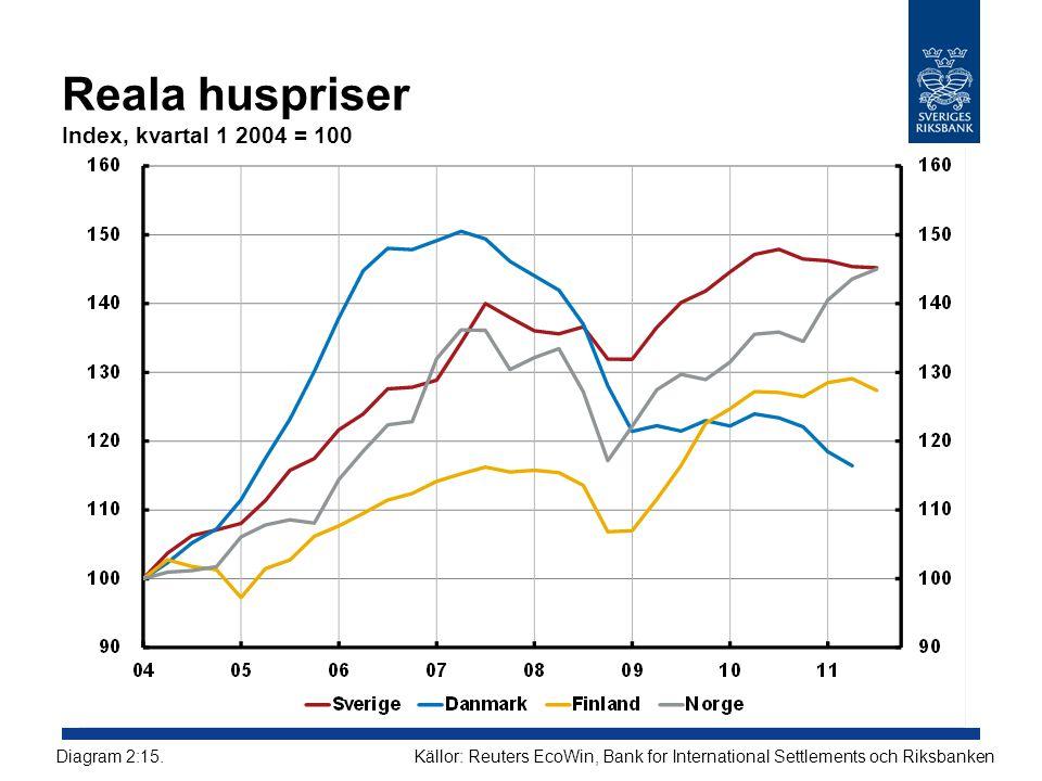 Reala huspriser Index, kvartal 1 2004 = 100 Källor: Reuters EcoWin, Bank for International Settlements och RiksbankenDiagram 2:15.