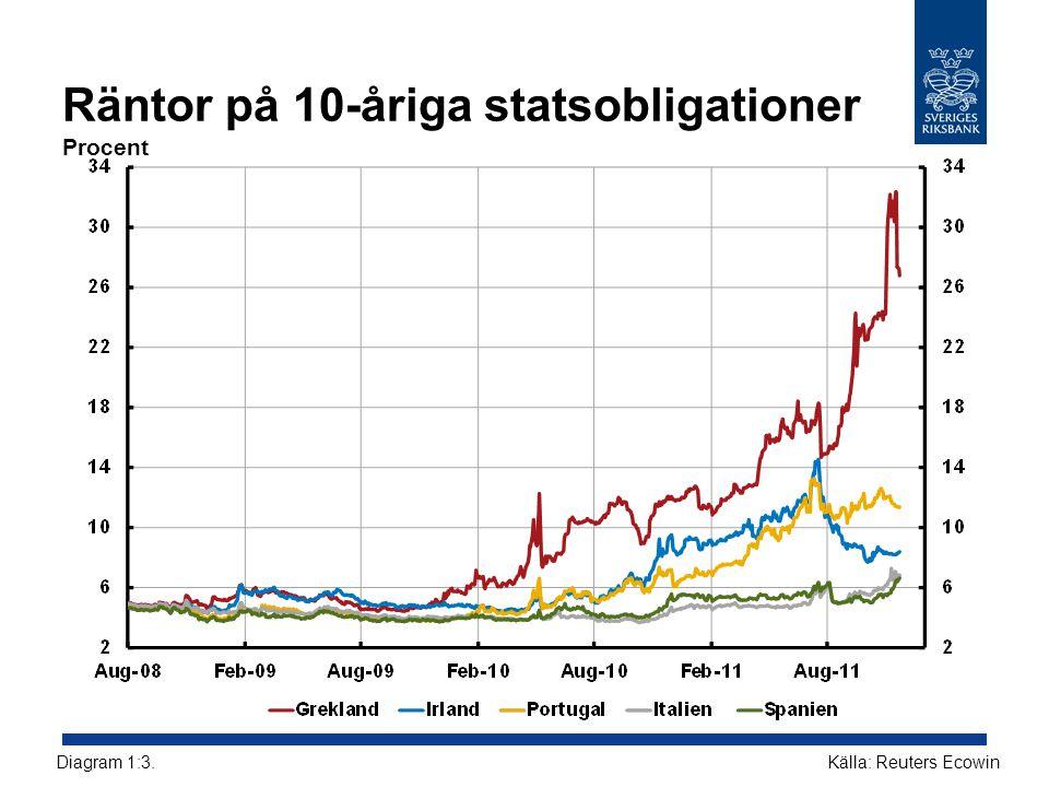 Andel värdepappersfinansiering med ursprunglig löptid kortare än ett år i det svenska banksystemet September 2011, procent Källa: RiksbankenDiagram R3:5.