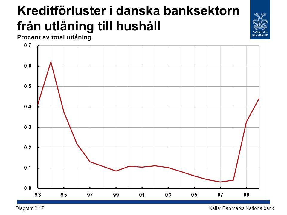 Kreditförluster i danska banksektorn från utlåning till hushåll Procent av total utlåning Källa: Danmarks NationalbankDiagram 2:17.