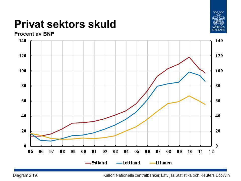 Privat sektors skuld Procent av BNP Källor: Nationella centralbanker, Latvijas Statistika och Reuters EcoWinDiagram 2:19.