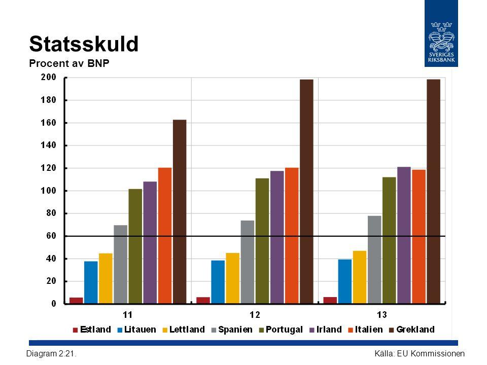 Statsskuld Procent av BNP Källa: EU KommissionenDiagram 2:21.