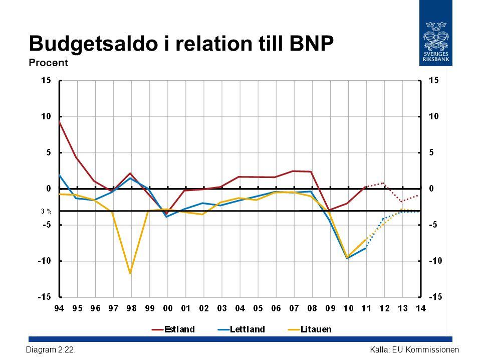 Budgetsaldo i relation till BNP Procent Källa: EU KommissionenDiagram 2:22.