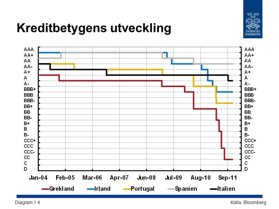 De svenska storbankernas utlåning uppdelad på geografiskt område, september 2011 Procent av total utlåning Källor: Bankernas resultatrapporter och RiksbankenDiagram 2:2.