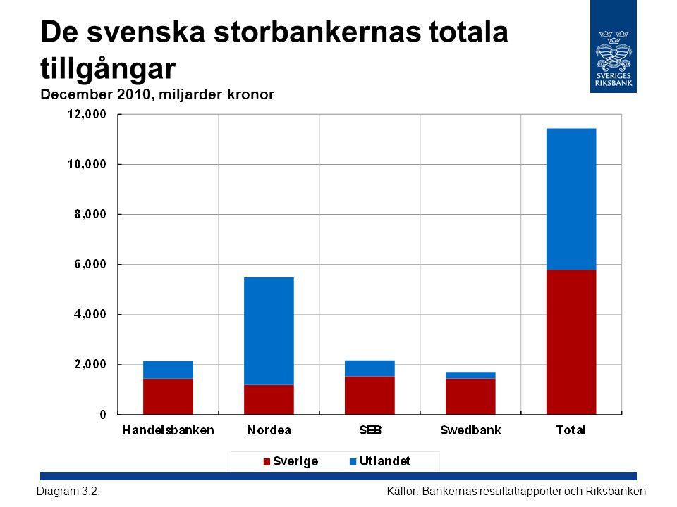 De svenska storbankernas totala tillgångar December 2010, miljarder kronor Källor: Bankernas resultatrapporter och RiksbankenDiagram 3:2.