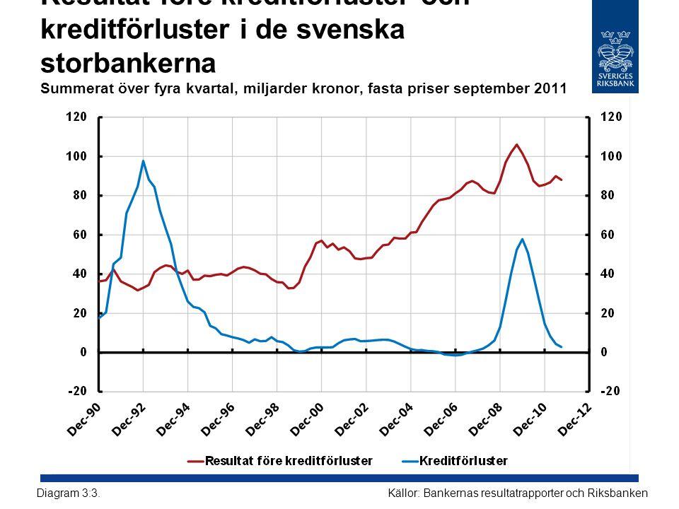 Resultat före kreditförluster och kreditförluster i de svenska storbankerna Summerat över fyra kvartal, miljarder kronor, fasta priser september 2011 Källor: Bankernas resultatrapporter och RiksbankenDiagram 3:3.
