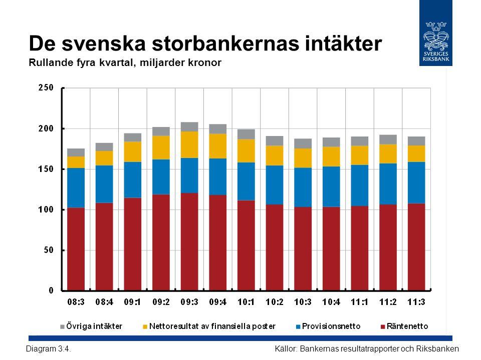 De svenska storbankernas intäkter Rullande fyra kvartal, miljarder kronor Källor: Bankernas resultatrapporter och RiksbankenDiagram 3:4.