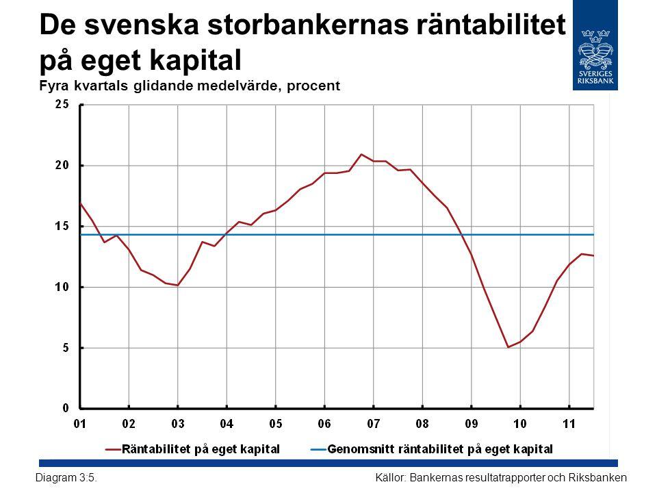 De svenska storbankernas räntabilitet på eget kapital Fyra kvartals glidande medelvärde, procent Källor: Bankernas resultatrapporter och RiksbankenDiagram 3:5.