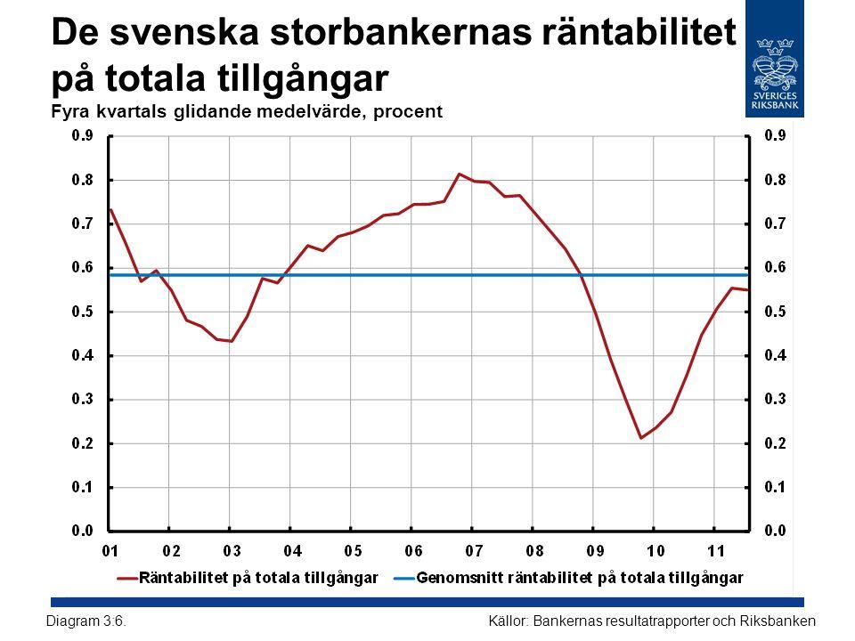 De svenska storbankernas räntabilitet på totala tillgångar Fyra kvartals glidande medelvärde, procent Källor: Bankernas resultatrapporter och RiksbankenDiagram 3:6.