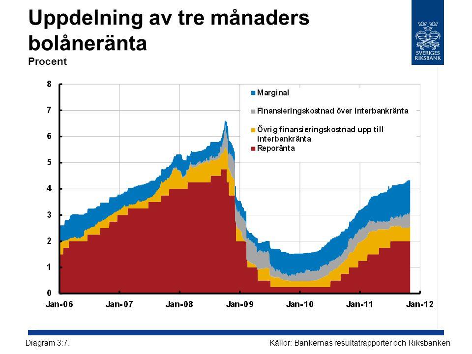 Uppdelning av tre månaders bolåneränta Procent Källor: Bankernas resultatrapporter och RiksbankenDiagram 3:7.