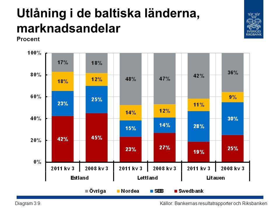 Utlåning i de baltiska länderna, marknadsandelar Procent Källor: Bankernas resultatrapporter och RiksbankenDiagram 3:9.