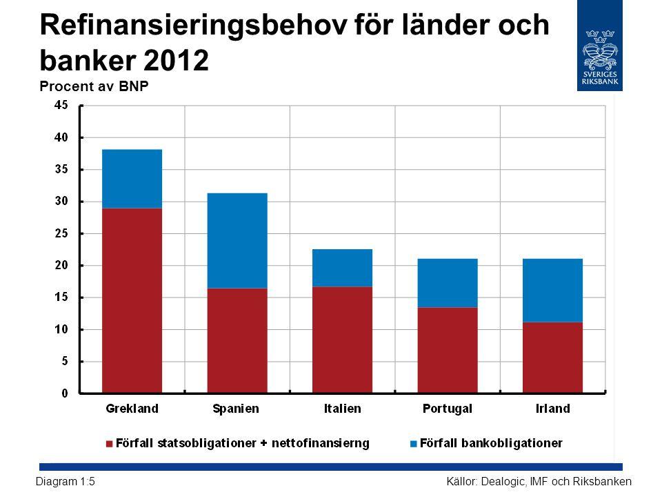 Refinansieringsbehov för länder och banker 2012 Procent av BNP Källor: Dealogic, IMF och RiksbankenDiagram 1:5