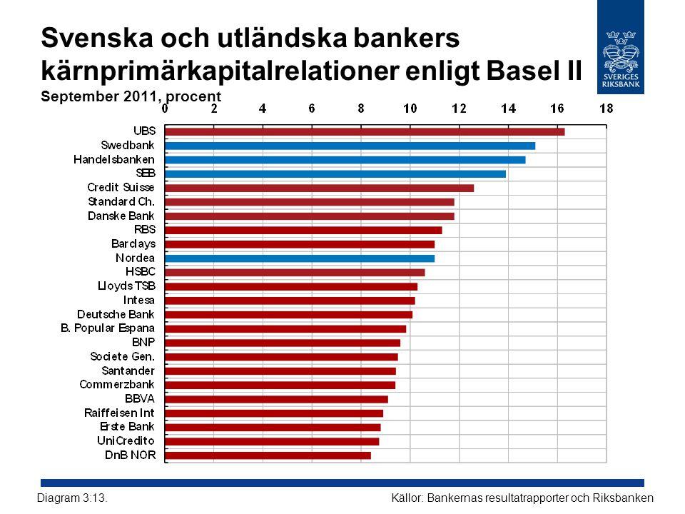 Svenska och utländska bankers kärnprimärkapitalrelationer enligt Basel II September 2011, procent Källor: Bankernas resultatrapporter och RiksbankenDiagram 3:13.