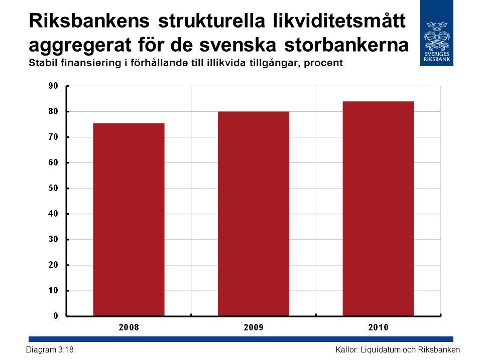 Riksbankens strukturella likviditetsmått aggregerat för de svenska storbankerna Stabil finansiering i förhållande till illikvida tillgångar, procent Källor: Liquidatum och RiksbankenDiagram 3:18.