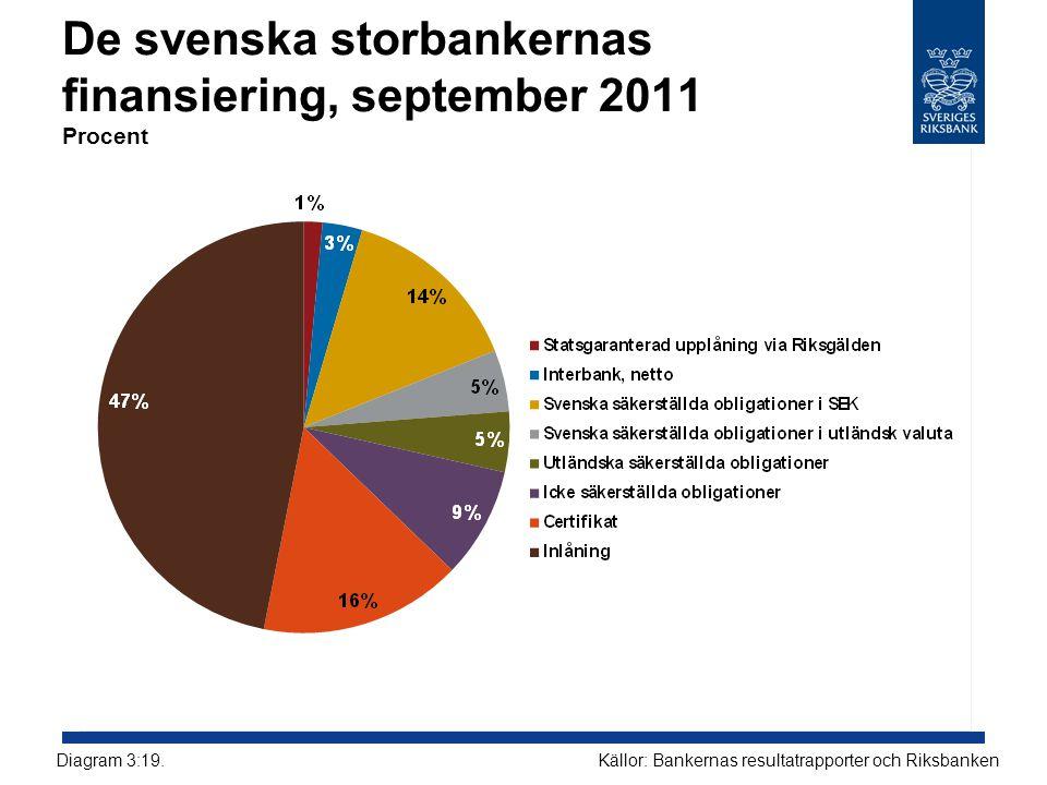 De svenska storbankernas finansiering, september 2011 Procent Källor: Bankernas resultatrapporter och RiksbankenDiagram 3:19.