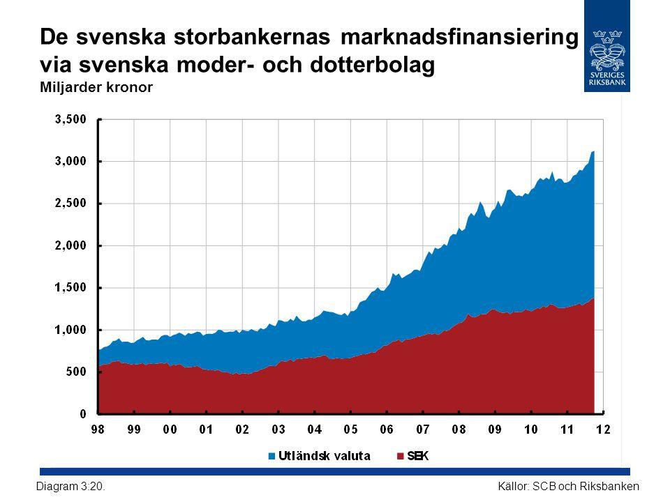 De svenska storbankernas marknadsfinansiering via svenska moder- och dotterbolag Miljarder kronor Källor: SCB och RiksbankenDiagram 3:20.