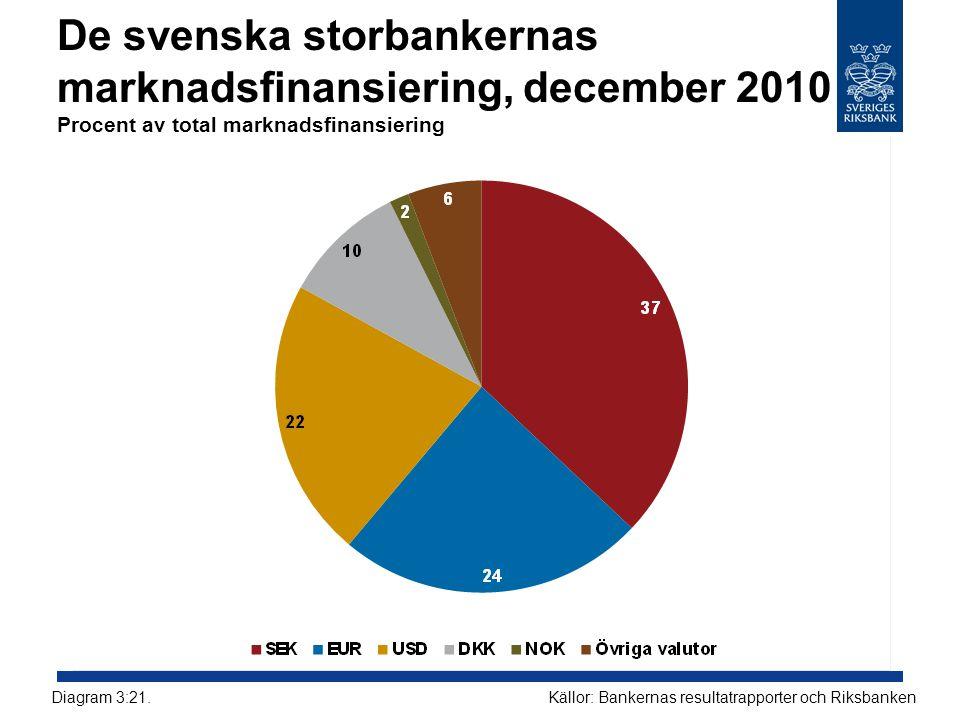 De svenska storbankernas marknadsfinansiering, december 2010 Procent av total marknadsfinansiering Källor: Bankernas resultatrapporter och RiksbankenDiagram 3:21.