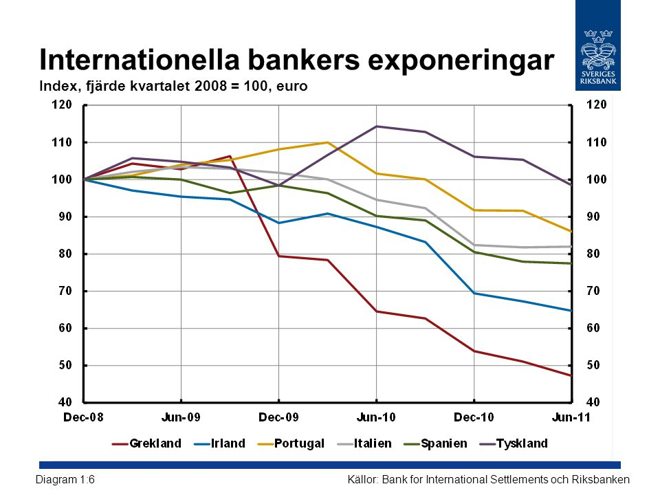 Samband mellan CDS-premier för stater och banker Räntepunkter Källa: Reuters Ecowin, Bloomberg och RiksbankenDiagram 1:7.