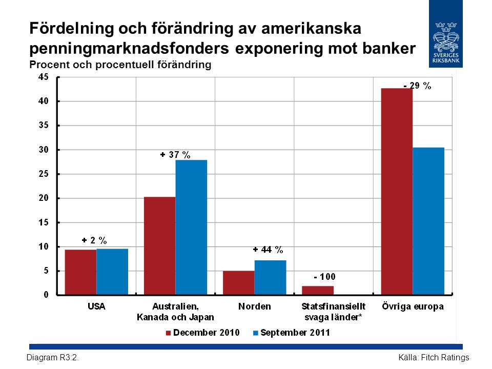 Fördelning och förändring av amerikanska penningmarknadsfonders exponering mot banker Procent och procentuell förändring Källa: Fitch RatingsDiagram R3:2.