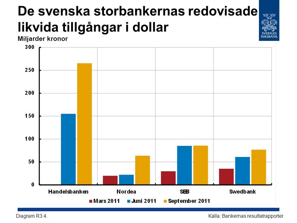 De svenska storbankernas redovisade likvida tillgångar i dollar Miljarder kronor Källa: Bankernas resultatrapporterDiagram R3:4.