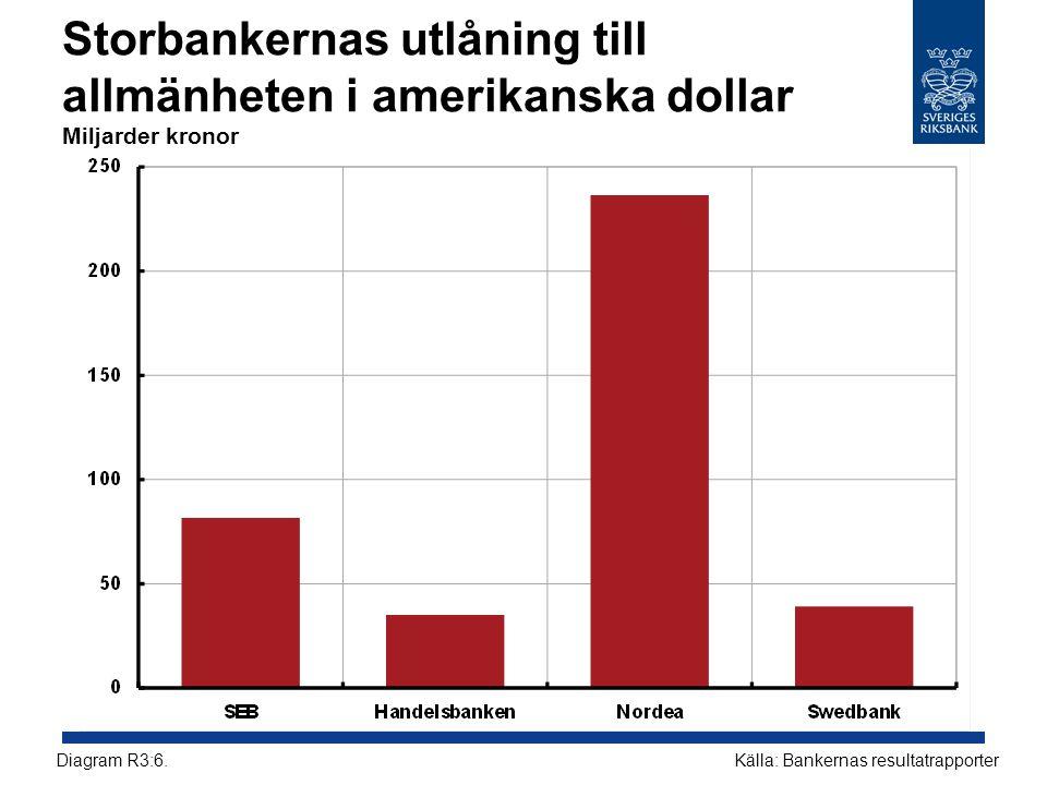 Storbankernas utlåning till allmänheten i amerikanska dollar Miljarder kronor Källa: Bankernas resultatrapporterDiagram R3:6.