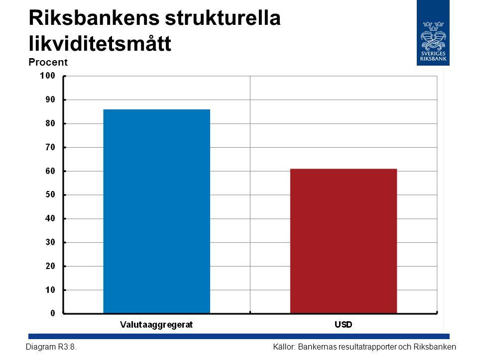 Riksbankens strukturella likviditetsmått Procent Källor: Bankernas resultatrapporter och RiksbankenDiagram R3:8.