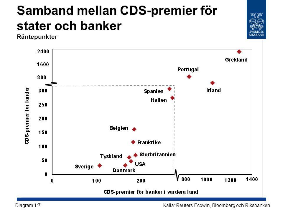 Banktillgångar i förhållande till BNP december 2010 Procent Källor: ECB, EU-kommissionen, Schweiz Nationalbank och RiksbankenDiagram 3:1.